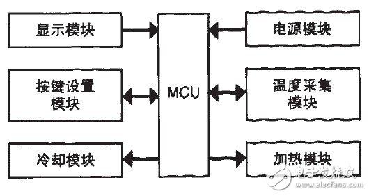 如何设计一个基于STC89C52单片机的恒温箱温控系统?