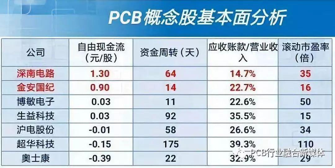 PCB概念上涨的逻辑是什么_龙头股有哪些?