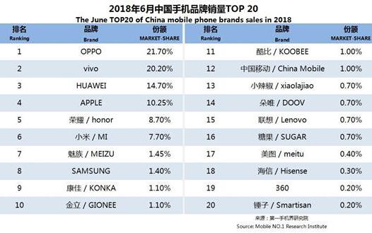 OPPO和Vivo抢占6月手机销量排行榜前两位 升降式摄像头成为新卖点
