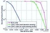 LDPC在SSD中的纠错流程详解