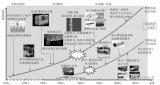中国燃料电池汽车产业的发展现状、独有特点及主要差距