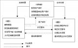 MVC设计模式,JavaWeb与MVC