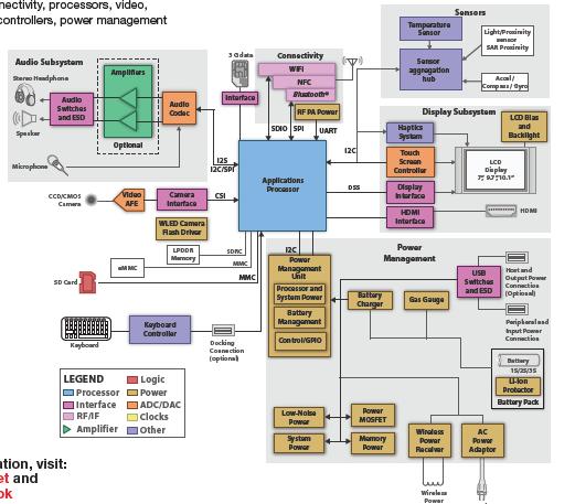 TI平板电脑的半导体解决方案详细资料免费下载