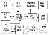 怎樣設計一個基于CAN總線的分布式安全檢測控制系...