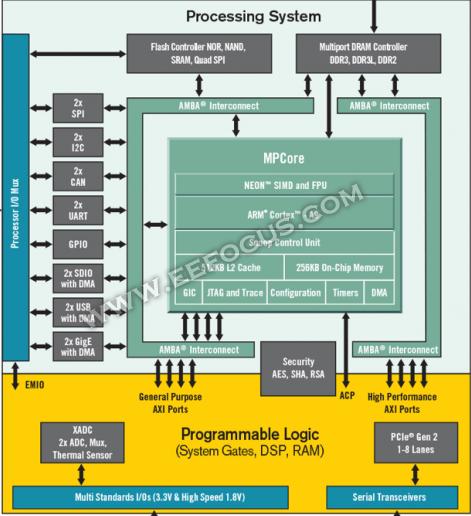 当FPGA跟ASIC分界线日益模糊,FPGA还像SoC吗?