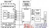基于单片机的空调主板实时监测电路和遥控器模拟的设...