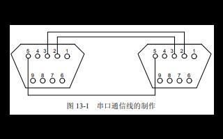 LabVIEW单片机串口通信程序设计方案详细资料概述免费下载