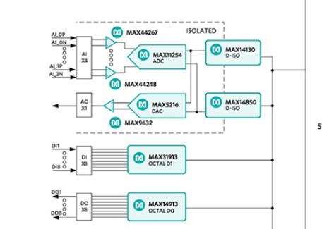 利用IO设备高集成度来提供广泛功能