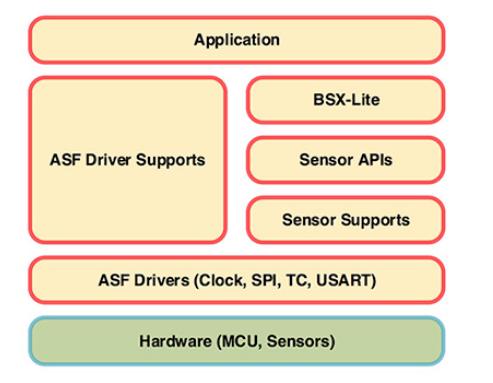 简化惯性测量传感器系统设计方案