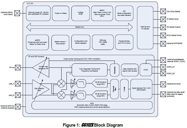 CC112X和CC1175低功耗高性能1GHz射频收发器发射机的详细资料概述
