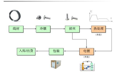 螺絲生產工藝詳細中文資料概述免費下載