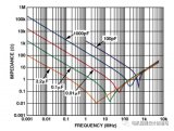设计高速电路板布局时需要解决的众多因素