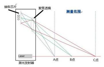 光电传感器内部结构小介绍