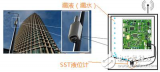 SST液位传感器是如何解决小基站设备附件漏液的问...