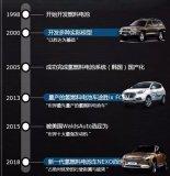 NEXO的燃料电池汽车技术水平,丰田Mirai不相上下