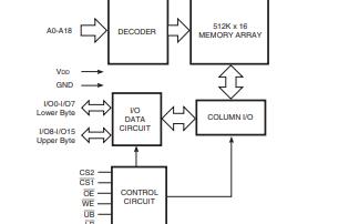 IS62WV51216ALL和IS62WV51216BLL超低功耗CMOS静态RAM详细资料概述