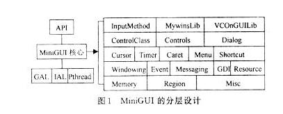 基于嵌入式Linux系统的轻量级图形用户界面支持系统研究
