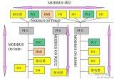 RS485通信和Modbus通信协议