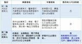 PCB是否纳入美中贸易贸易清单?美中贸易清单影响PCB产业知多少?