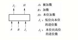 全加器逻辑电路图分析