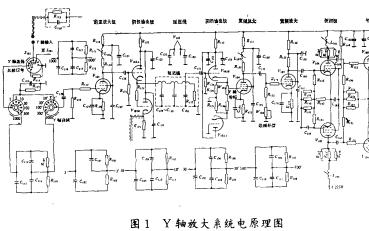 示波器波形失真分析的详细中文资料概述