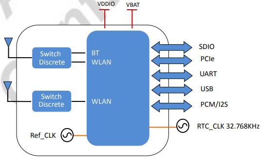 可以用于WiFi和蓝牙4.1??榈恼萍糏C AP6356SDXX的详细资料概述