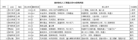 中国芯片技术现状靠钱堆很难 而且深鉴之后更多AI...