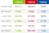 4G业务:中国电信连续3个月增速第一