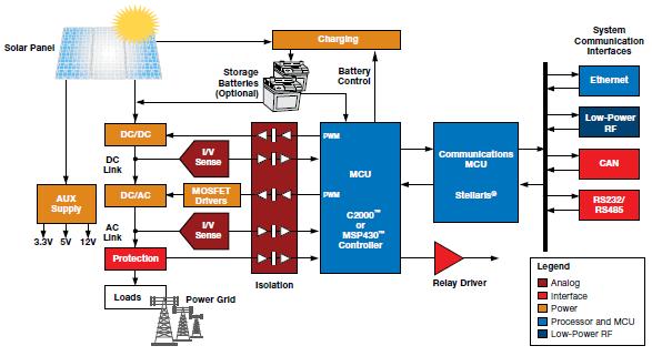 TI的可再生能源综合太阳能收集器的详细资料概述