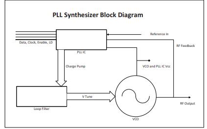 5V窄带锁相环PLL350-1120Y的详细资料免费下载