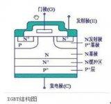 IGBT芯片在新能源汽车制造中的重要性