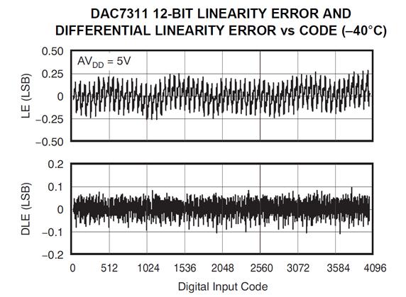解析电阻串DAC架构原理
