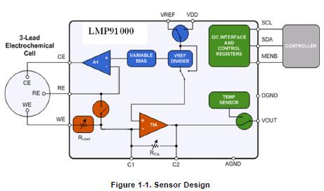 TI的蓝牙低能量参考设计气体传感器平台参考设计用户指南