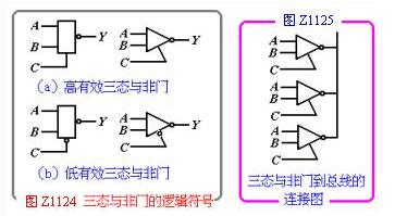 三态逻辑与非门基本输出状态及其应用电路解析
