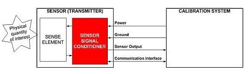关于传感器信号校准小知识