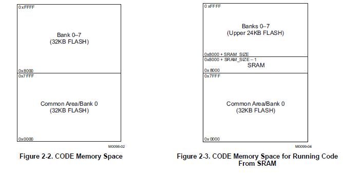 CC253x和CC254x用于蓝牙低能耗应用的SOC解决方案详细资料概述