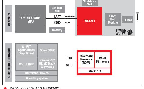 AM18X评估??楹蚖iLink 6.0WiFi协议和蓝牙平台的详细资料概述