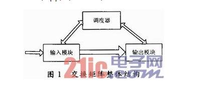 关于以SRAM为基础的核心路由器交换矩阵输入端口设计详解