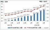 我國移動互聯網累計流量達到266億GB,同比增長...