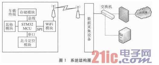 利用WiFi通信方式的车载终端远程软件升级设计详解