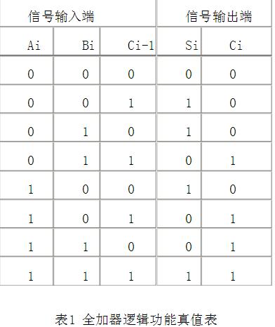 4位二進制加法器原理 4位二進制加法器設計