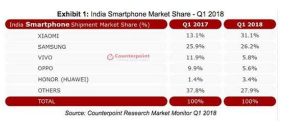 OPPO和vivo开始发力,在印度市场逐渐复苏