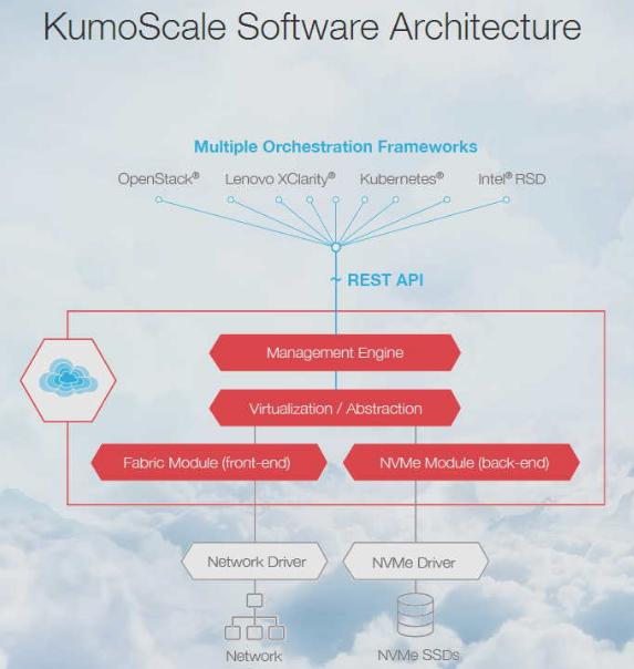 东芝推出面向NVme的共享存储加速软件KumoScale,实现资源的最大化利用