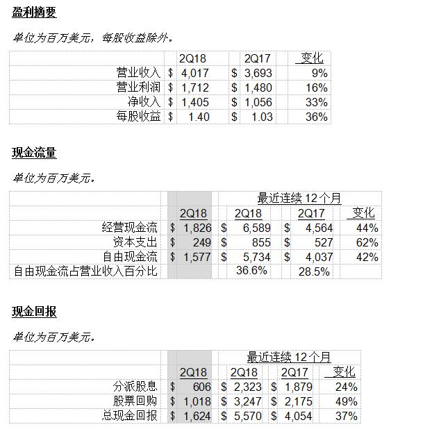 TI 公布2018年第二季度财务报告及股东回报
