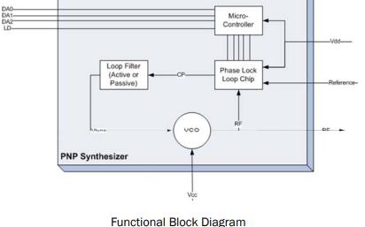 RFDM的PNP-1050-L22-G插入式窄带合成器详细资料免费下载