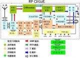 手机射频工作原理与电路分析,手机里的射频芯片和基...