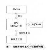 以STM32單片機為核心實現了串口與EM310數...
