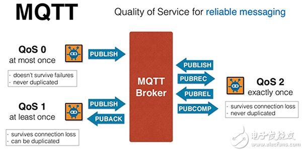 MQTT 服务质量 (QoS) 功能图