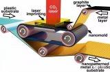 基于激光诱导超塑性的卷对卷工艺制程是一种新的制造方法