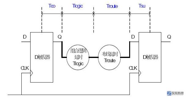 简谈FPGA中系统运行频率计算方法与组合逻辑的层...